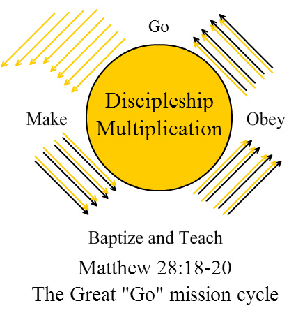 go mission cycle